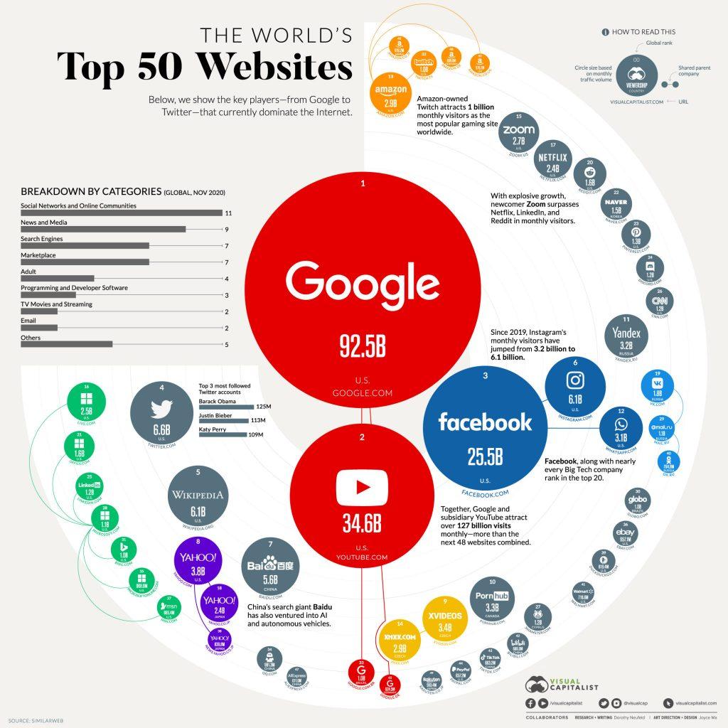Top_50_Websites_V4-2-2048x2048
